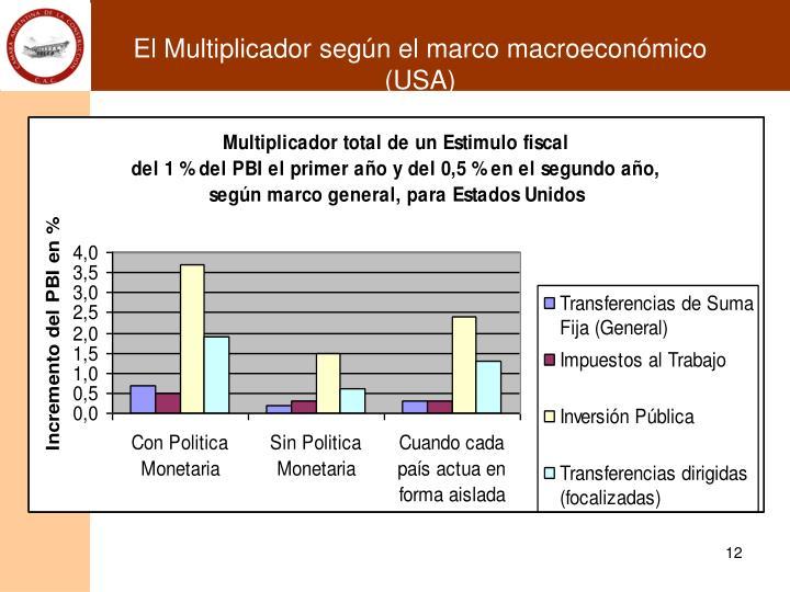 El Multiplicador según el marco macroeconómico (USA)