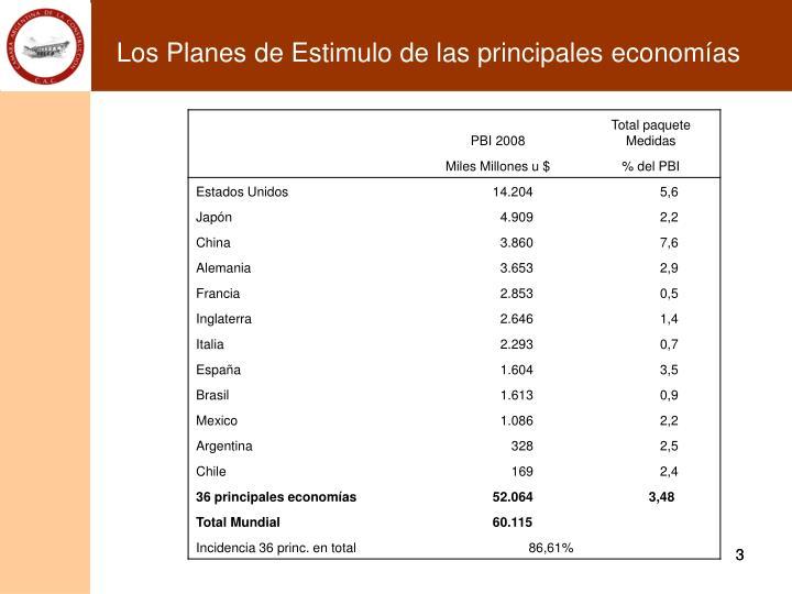 Los Planes de Estimulo de las principales economías