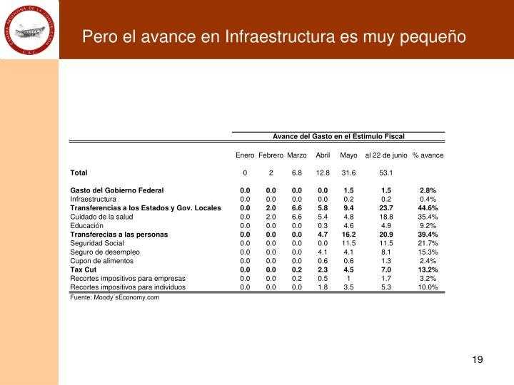 Pero el avance en Infraestructura es muy pequeño