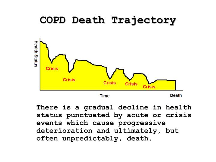 COPD Death Trajectory