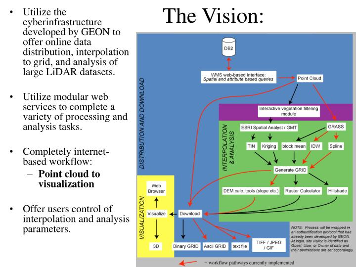 The Vision: