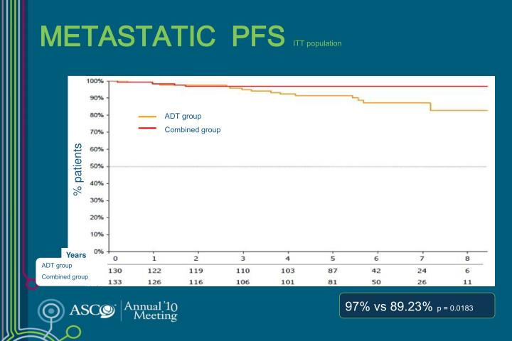 METASTATIC  PFS