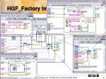 hgf factory implementation