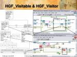 hgf visitable hgf visitor1