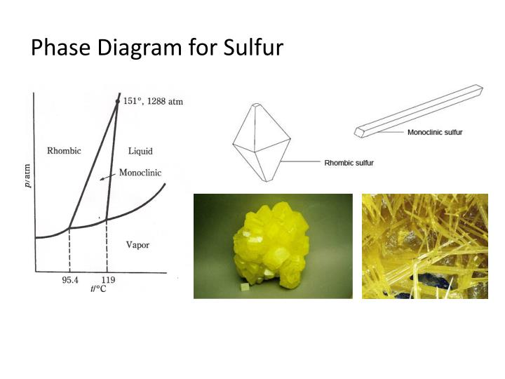The Phase Diagram Of The Sulfur Composition Versus The Manual Guide
