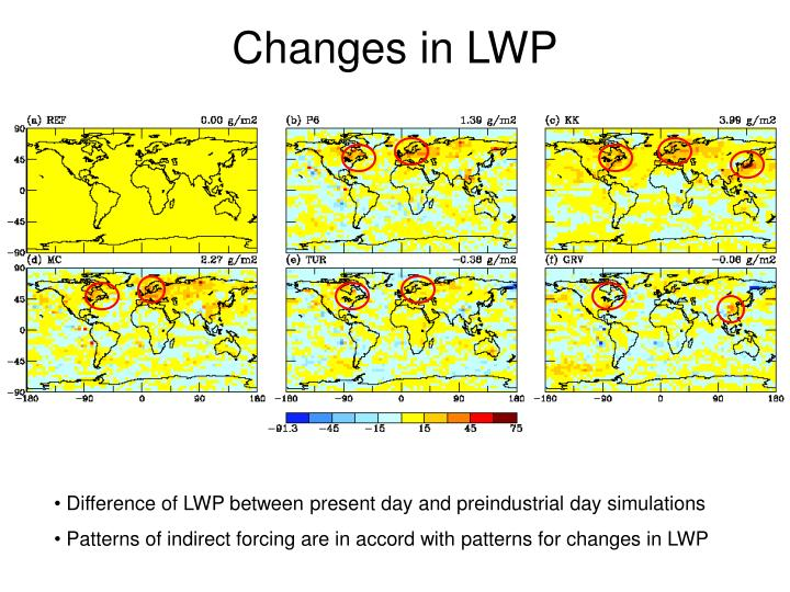 Changes in LWP