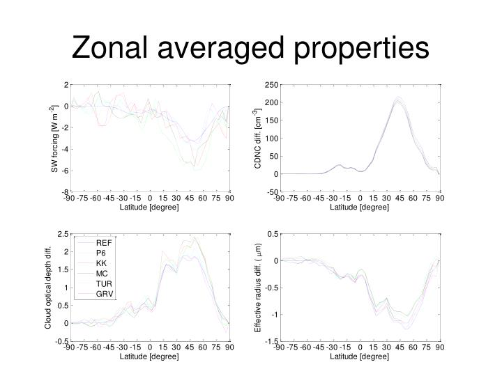 Zonal averaged properties