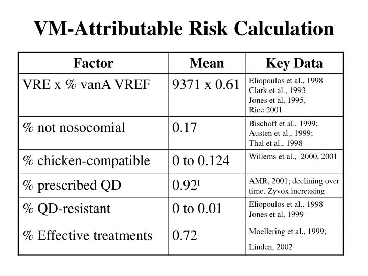 VM-Attributable Risk Calculation
