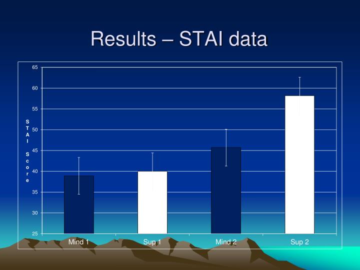 Results – STAI data
