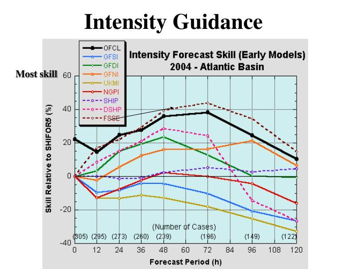 Intensity Guidance