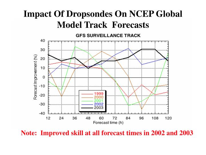 Impact Of Dropsondes On NCEP Global Model Track  Forecasts