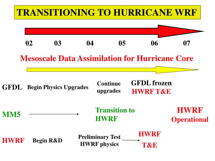 TRANSITIONING TO HURRICANE WRF