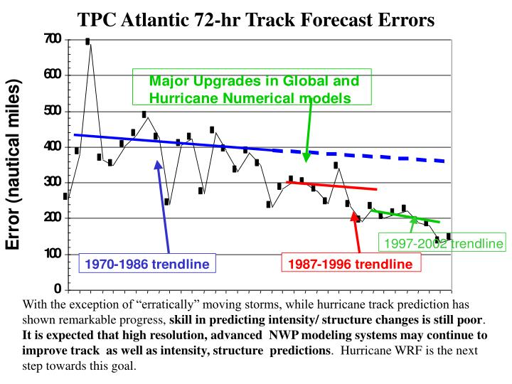 TPC Atlantic 72-hr Track Forecast Errors