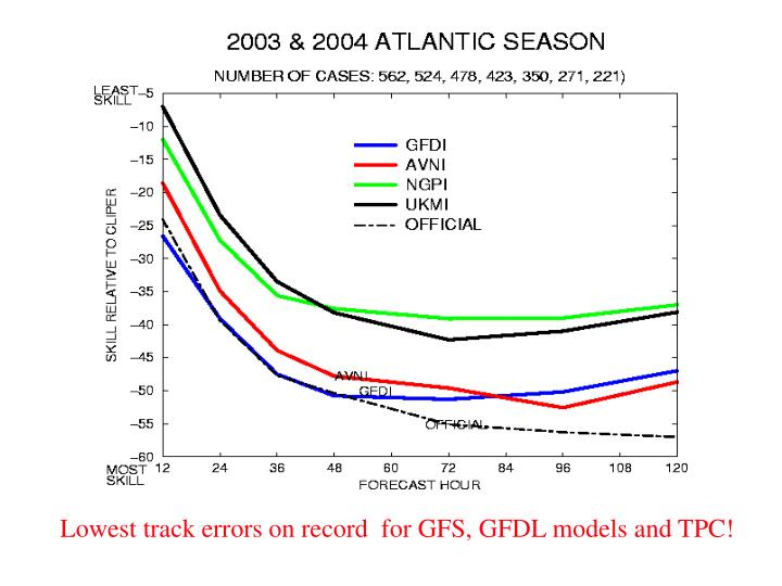 Lowest track errors on record  for GFS, GFDL models and TPC!
