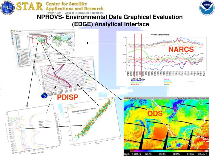 NPROVS- Environmental Data Graphical Evaluation