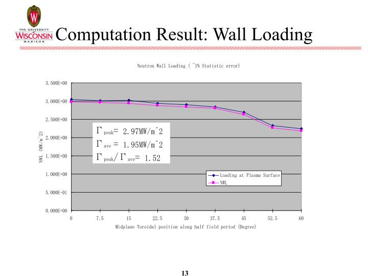 Computation Result: Wall Loading