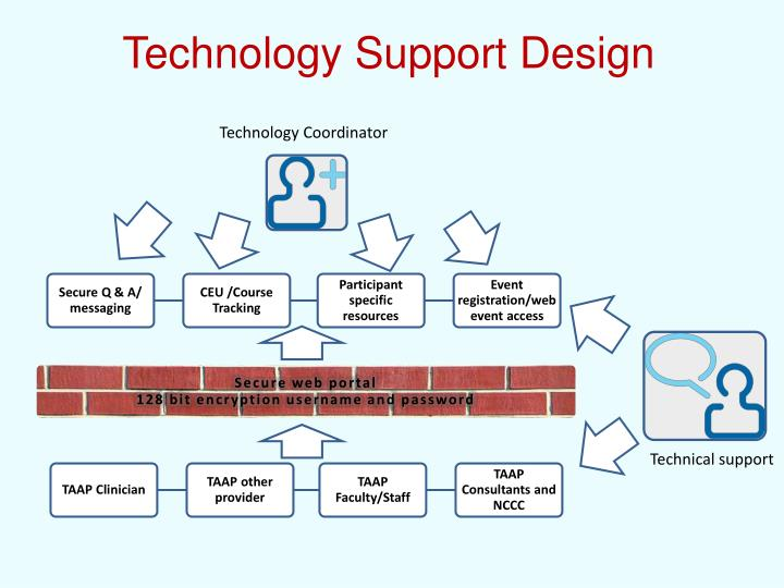 Technology Support Design