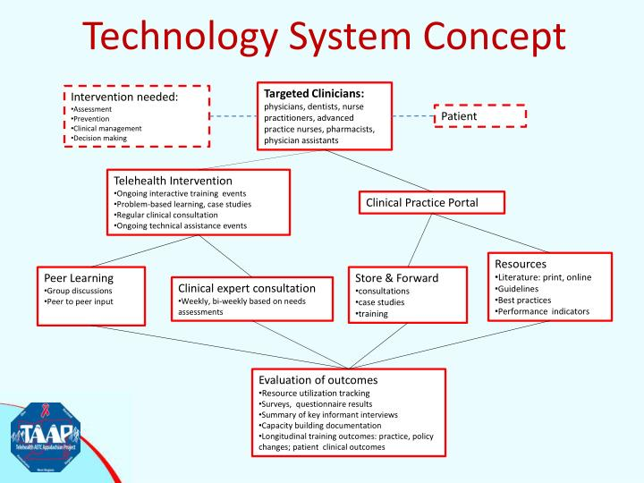 Technology System Concept