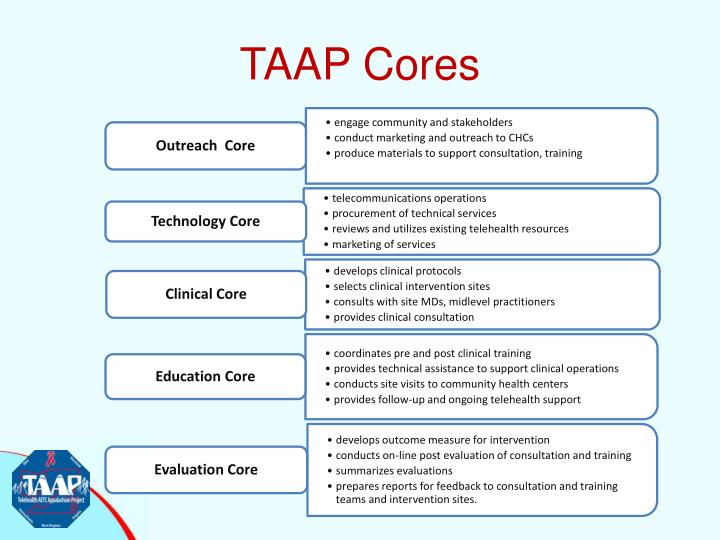 TAAP Cores