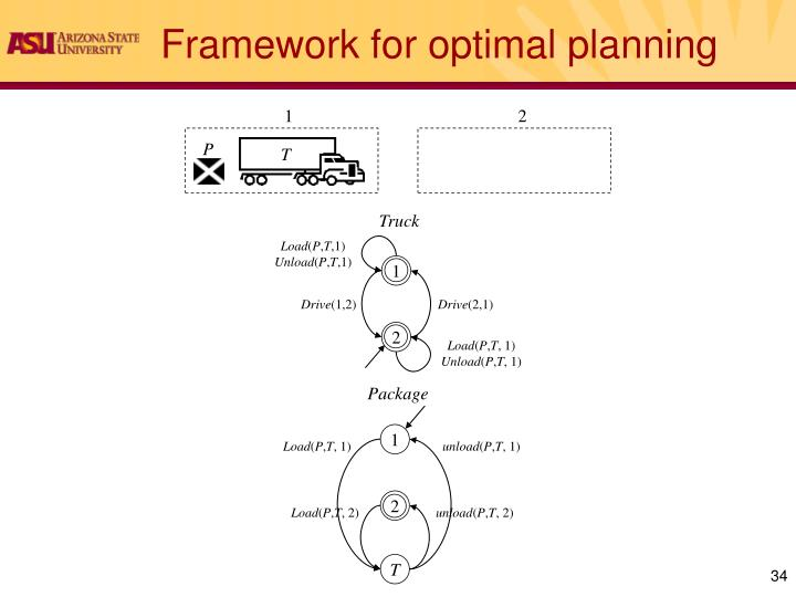 Framework for optimal planning