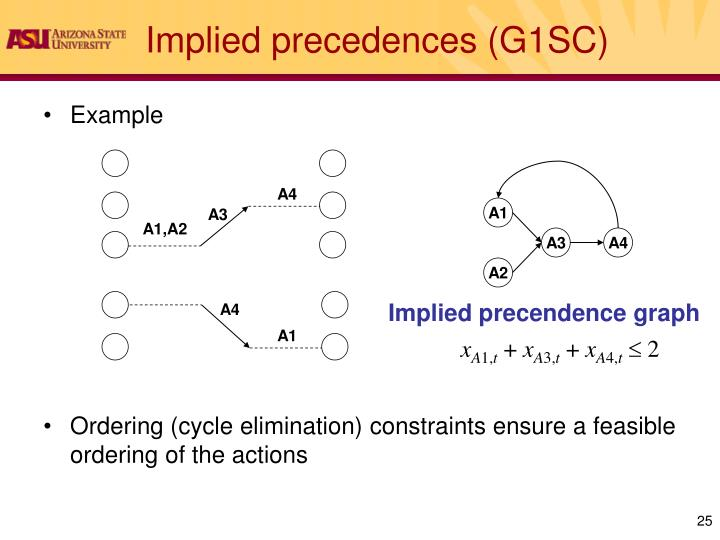 Implied precedences (G1SC)