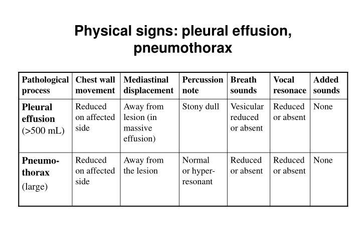 Physical signs: pleural effusion, pneumothorax