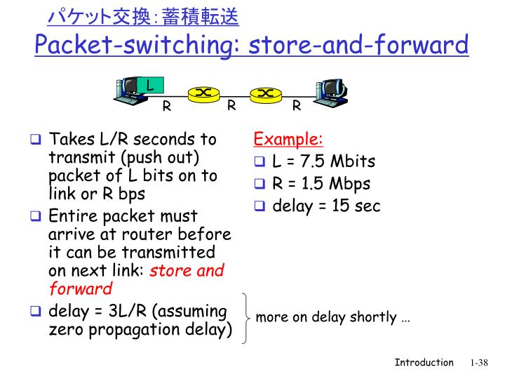 Takes L/R seconds to transmit (push out) packet of L bits on to link or R bps