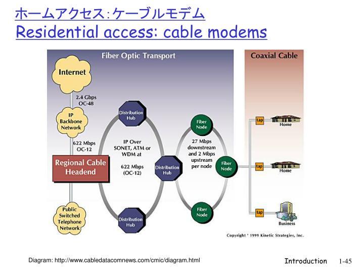 ホームアクセス:ケーブルモデム