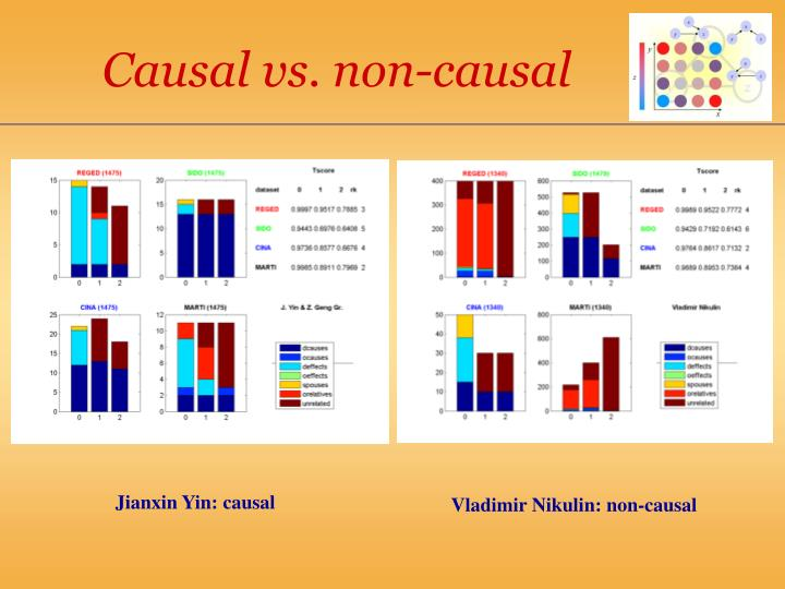 Causal vs. non-causal