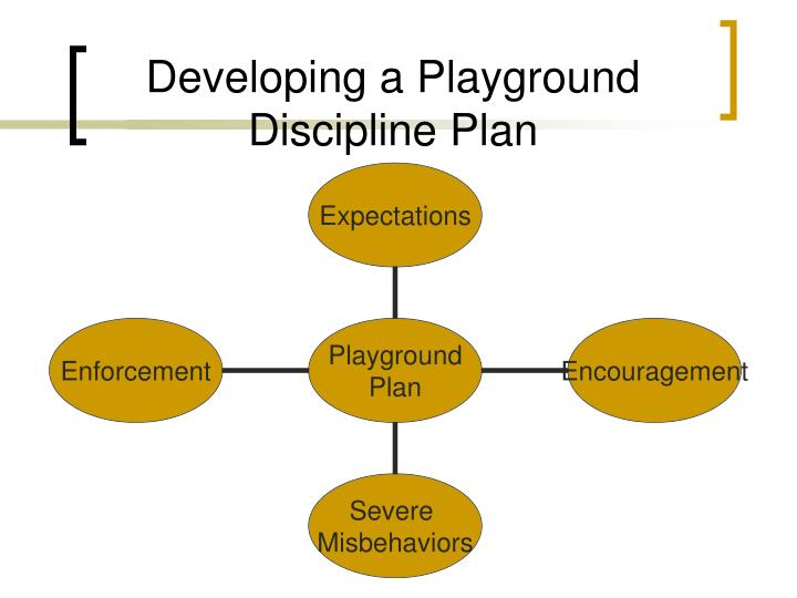 Developing a Playground Discipline Plan