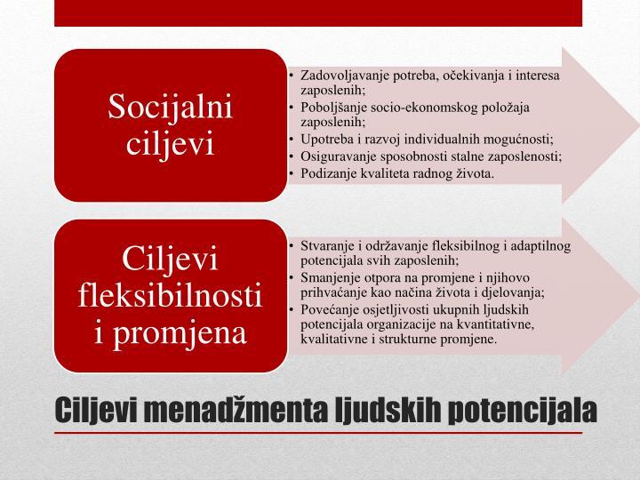 Ciljevi menadžmenta ljudskih potencijala