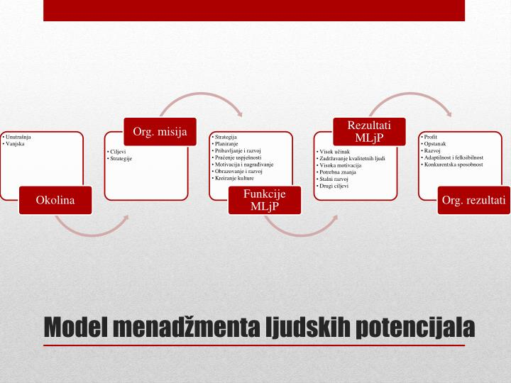 Model menadžmenta ljudskih potencijala