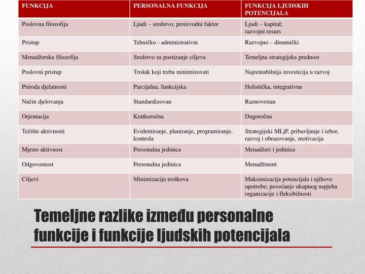 Temeljne razlike između personalne funkcije i funkcije ljudskih potencijala