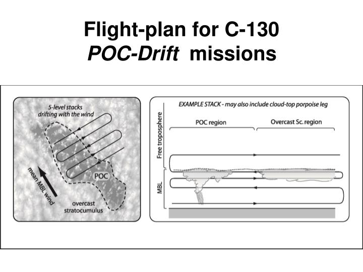 Flight-plan for C-130