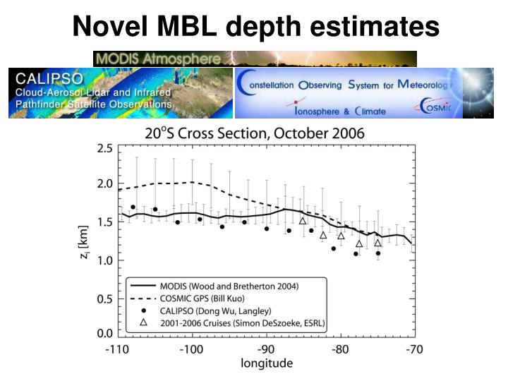 Novel MBL depth estimates