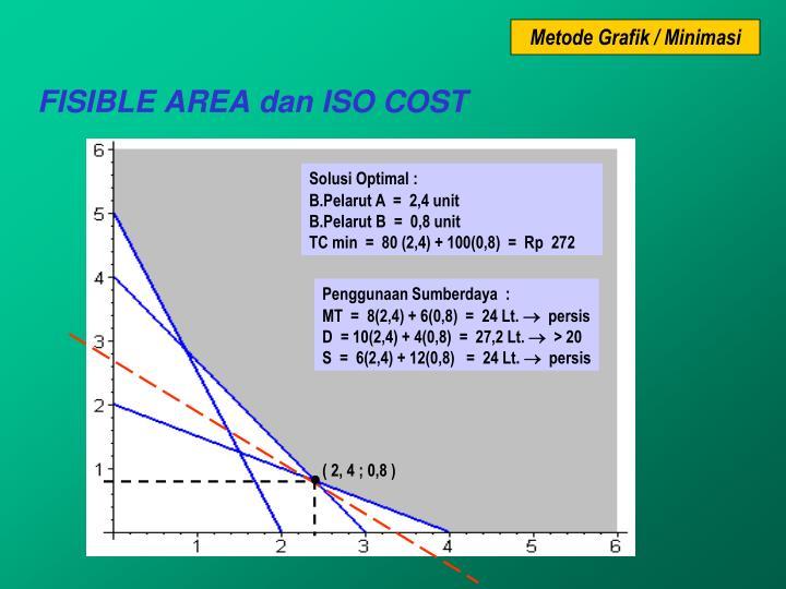 Metode Grafik / Minimasi