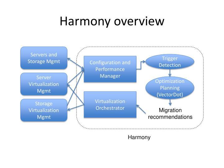 Harmony overview