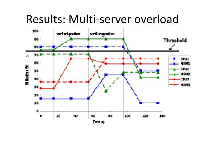 Results: Multi-server overload