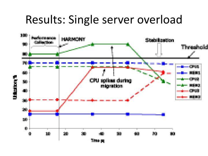 Results: Single server overload