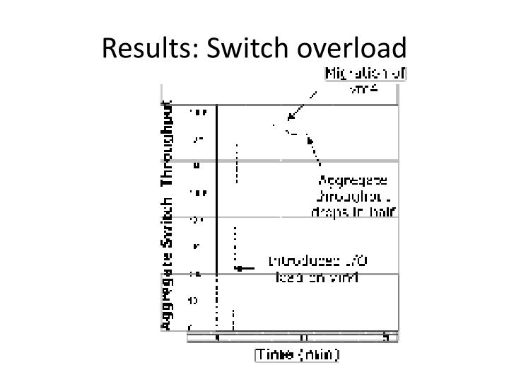 Results: Switch overload