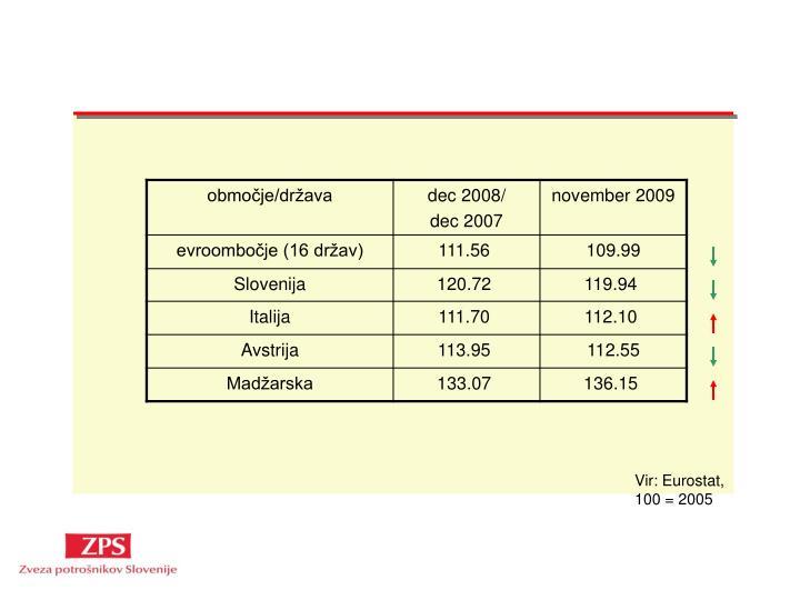 Vir: Eurostat, 100 = 2005