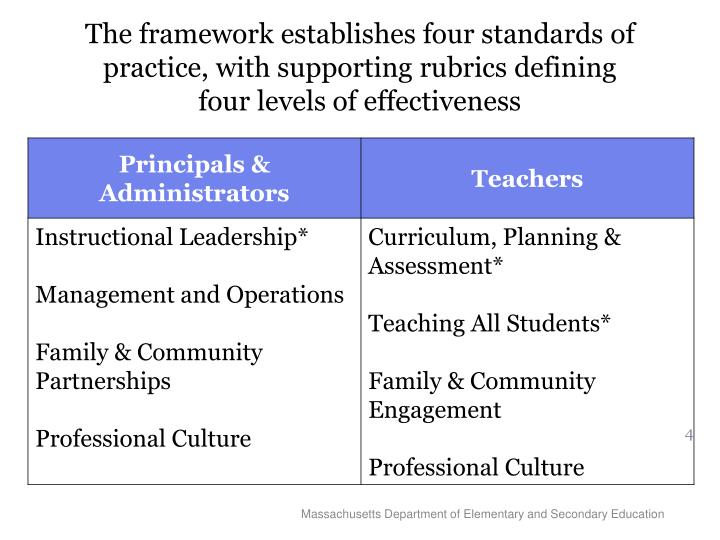 The framework establishes four standards of practice, with supporting rubrics defining