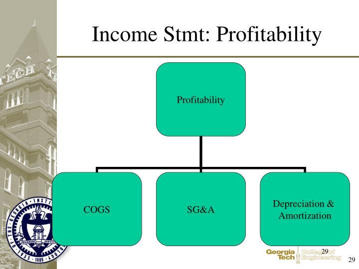 Income Stmt: Profitability