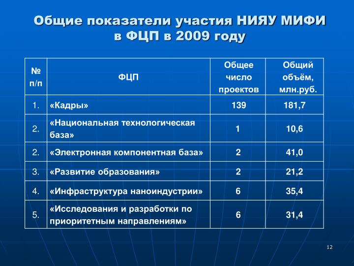Общие показатели участия НИЯУ МИФИ в ФЦП в 2009 году