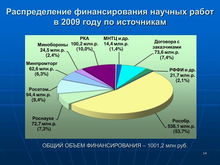Распределение финансирования научных работ в 200
