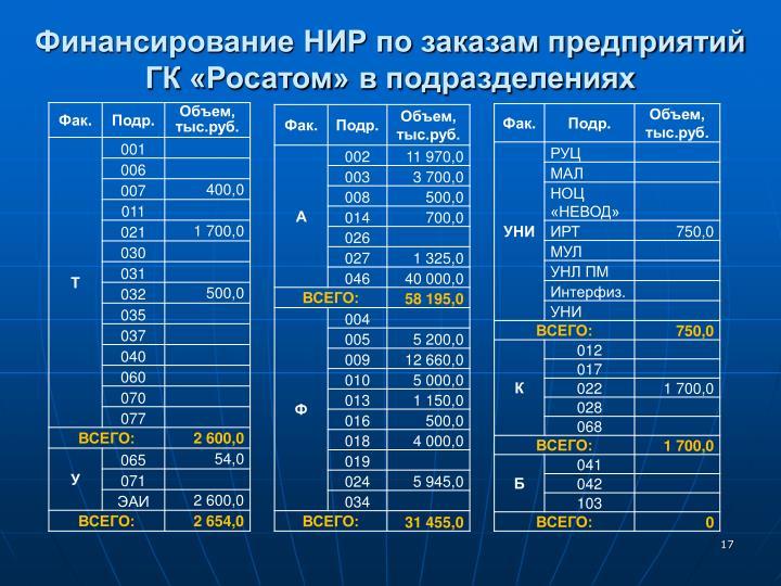 Финансирование НИР по заказам предприятий ГК «