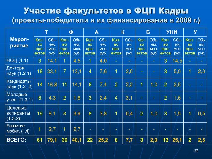 Участие факультетов в ФЦП Кадры