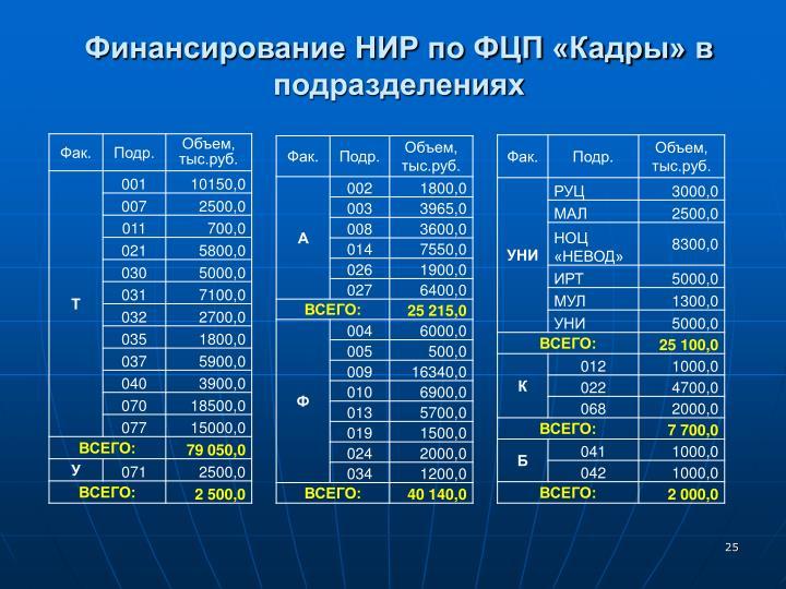 Финансирование НИР по ФЦП «Кадры» в подразделениях