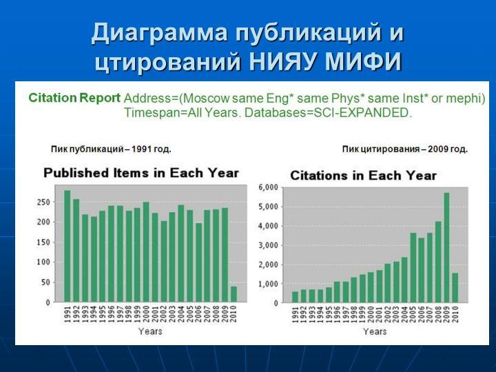 Диаграмма публикаций и