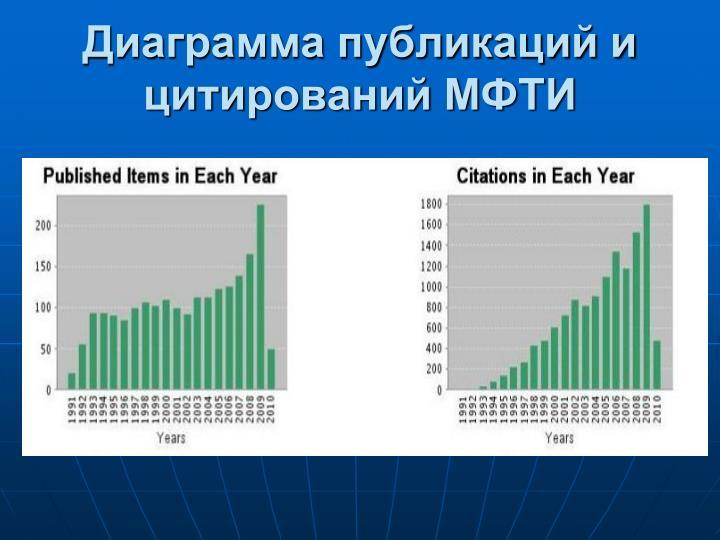 Диаграмма публикаций и цитирований МФТИ